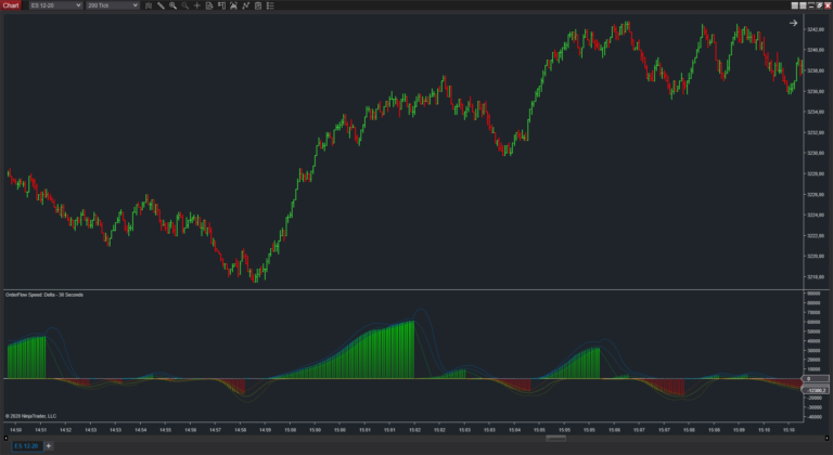 OrderFlow Speed - Best Orderflow Indicators for NinjaTrader - monitor market speed and enables you to view trading activity right in your NinjaTrader chart.